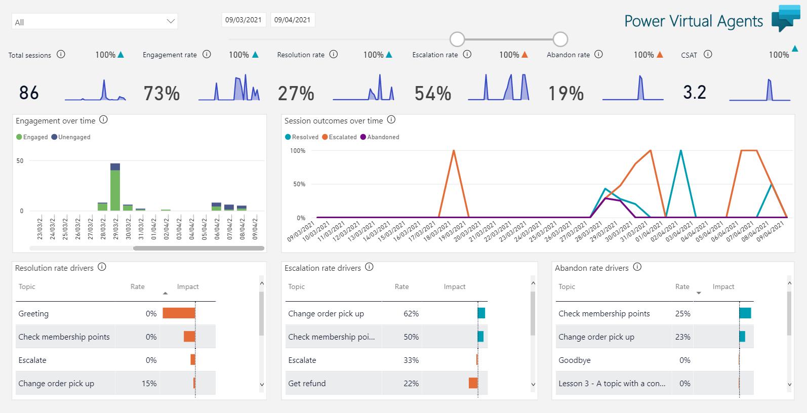 Custom Analytics solution for Power Virtual Agents